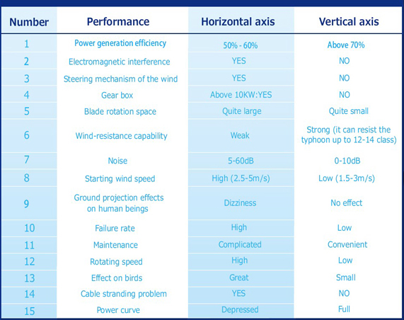 Horizontal Axis Wind Turbine Vs Vertical Axis Wind Turbine